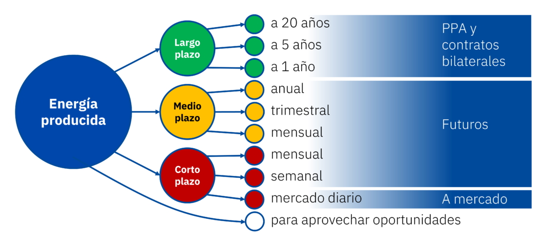 Foto de Estrategia de venta de energía basada en la diversificación