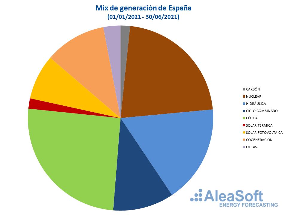 Foto de Mix de generación de España