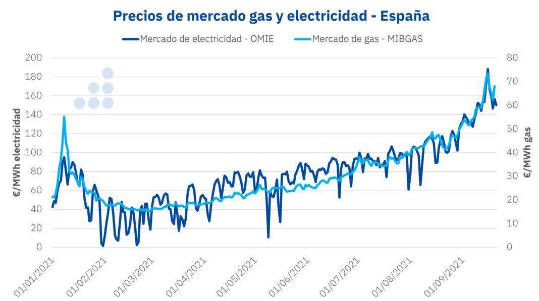 Foto de Precios de mercado de gas y eletricidad de España